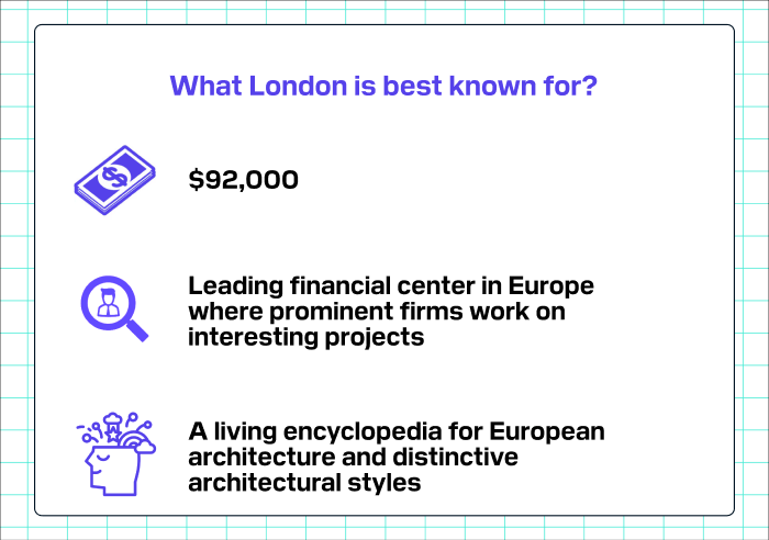What London is best known for?