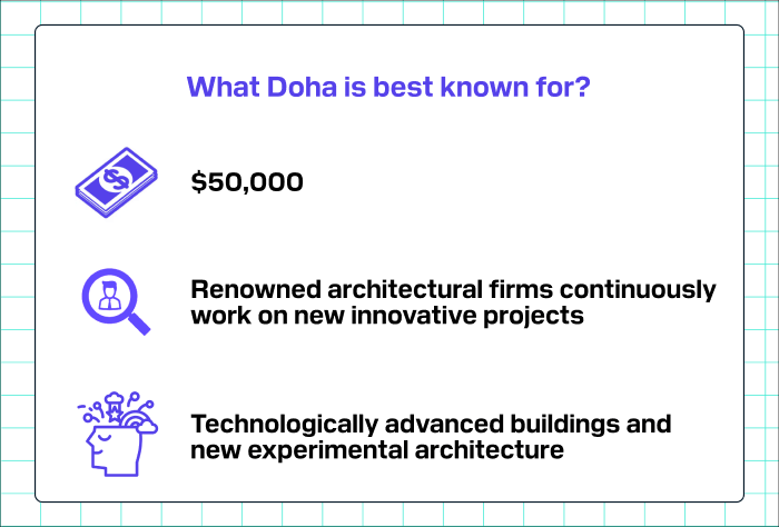 What Doha is best known for?
