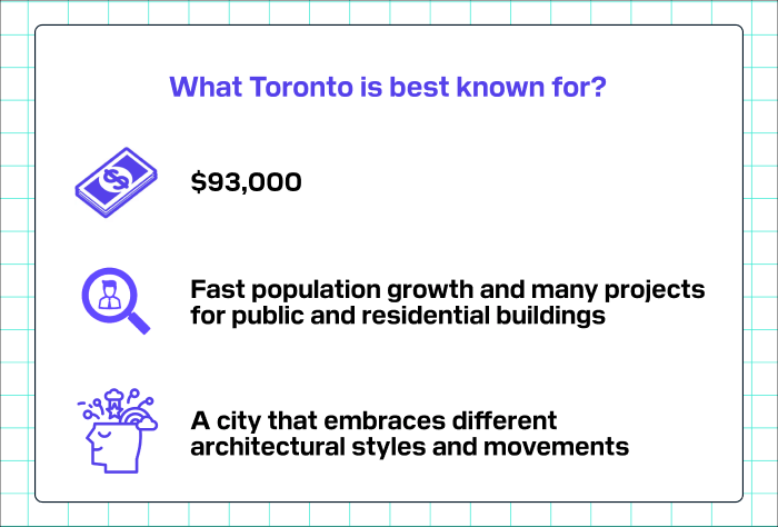 What Toronto is best known for?