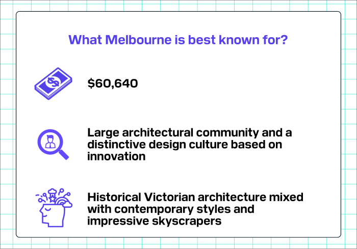 What Melbourne is best known for?