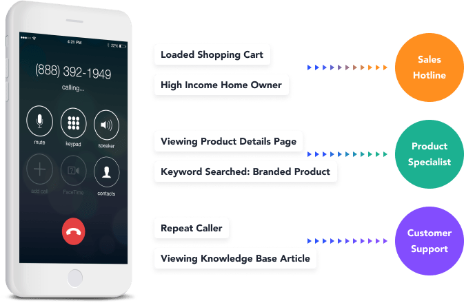 With Invoca, you can personalize the caller experience.