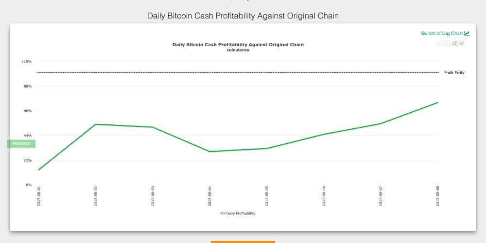 coindance-bitcoincash-statistics