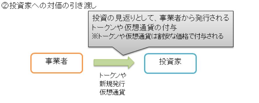 一般的な仮想通貨の概要図2