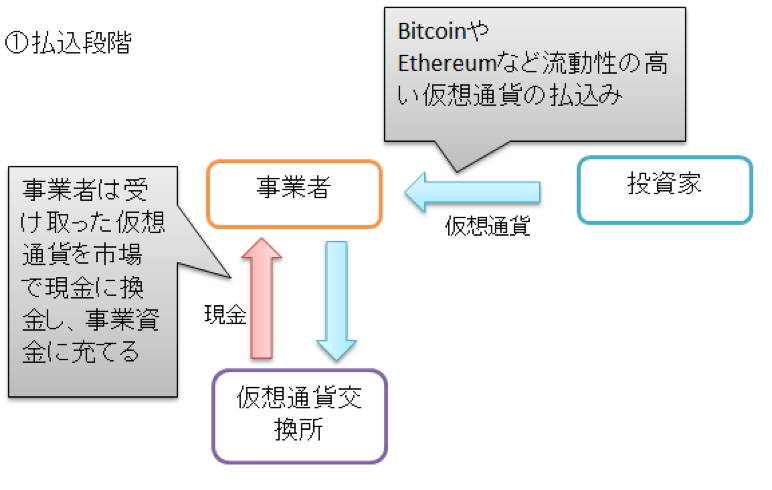 一般的な仮想通貨の概要図1