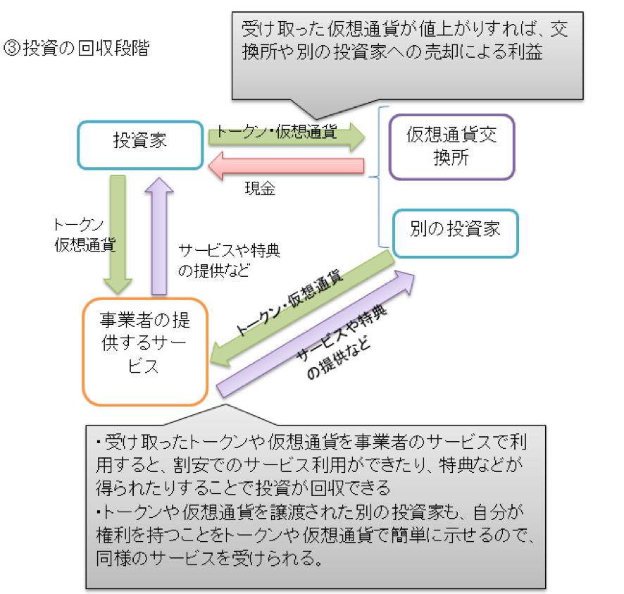 一般的な仮想通貨の概要図3