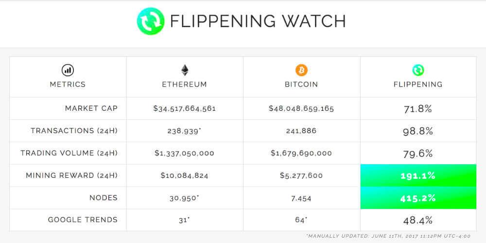 eth_vs_btc_flippening_watch