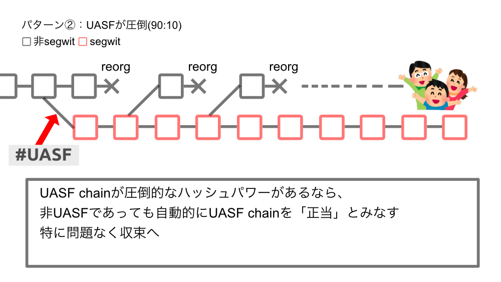 uasf_2_2