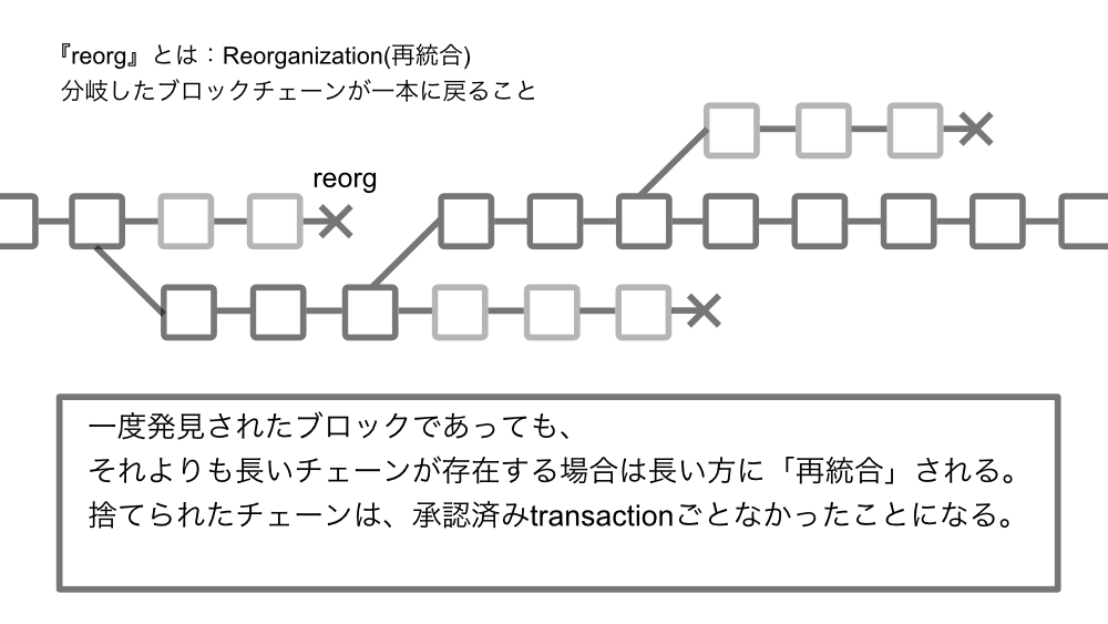 reorg_2