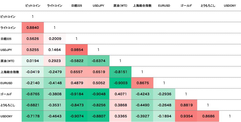 tr-price2-correlation-matrix