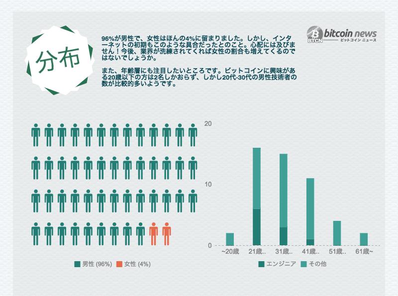 回答者の男女比、年齢分布