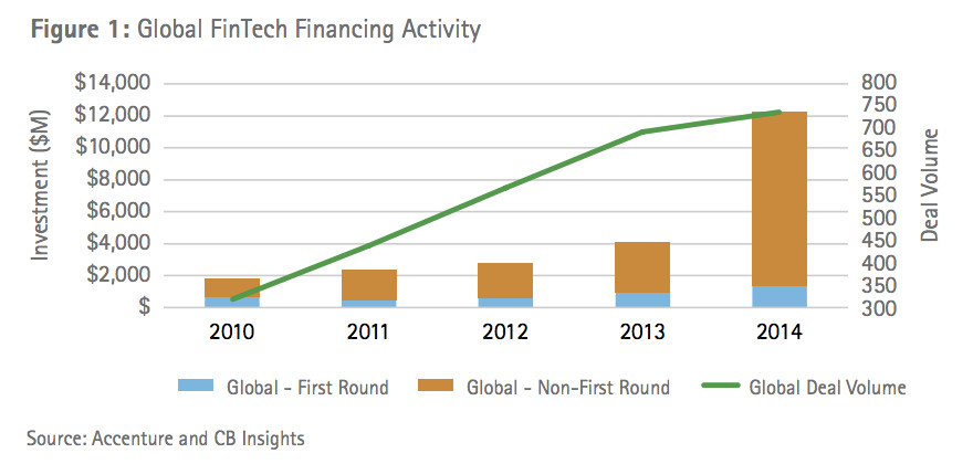accenture_global_fintech_financing_activity