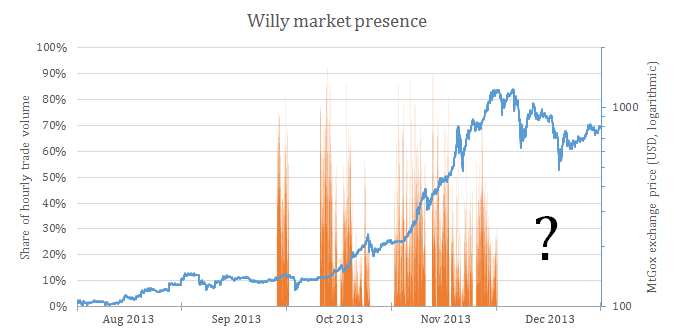 willy_market_presence