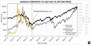 dan-btc-comparison-sp500-nasdaq