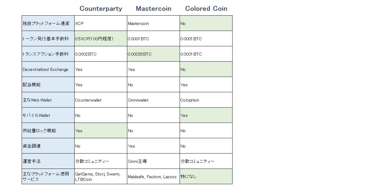 3platforms_comparison