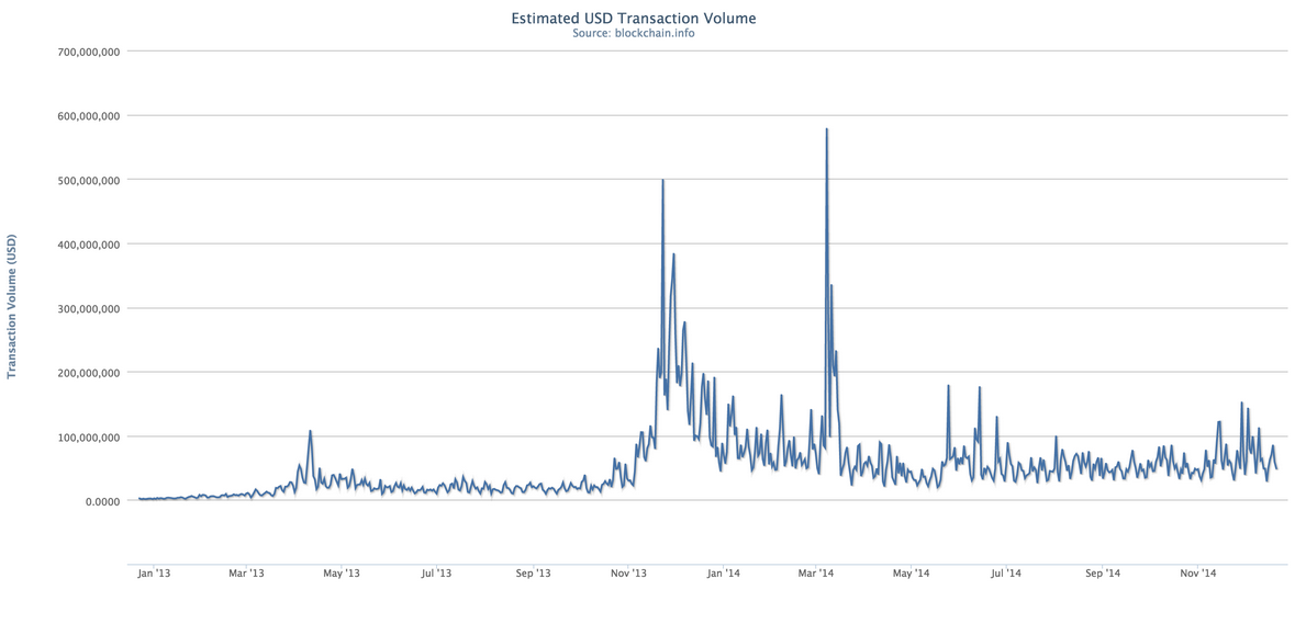 usd-transaction-volume