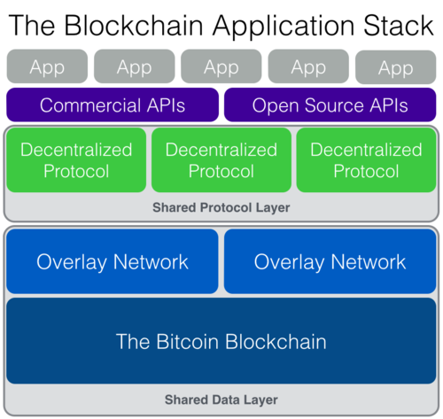 blockchain-application-stack-image