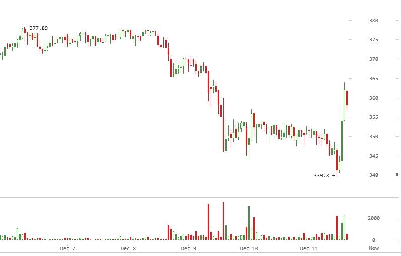 bitcoin-price-1211