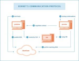 zennet-protocol