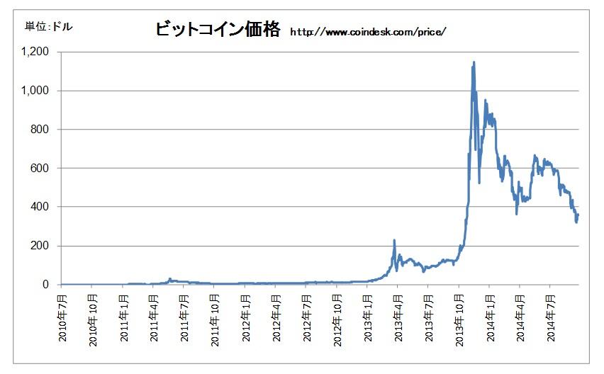bitcoin-price-history-01202
