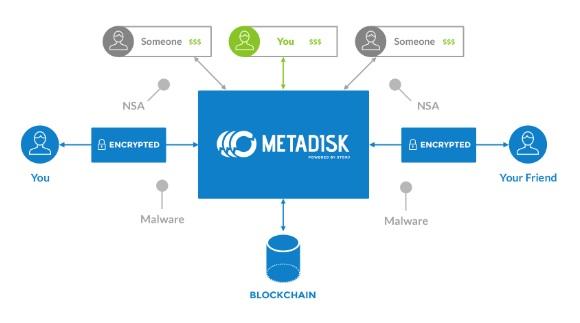 new-Metadisk-crowdstrage-model