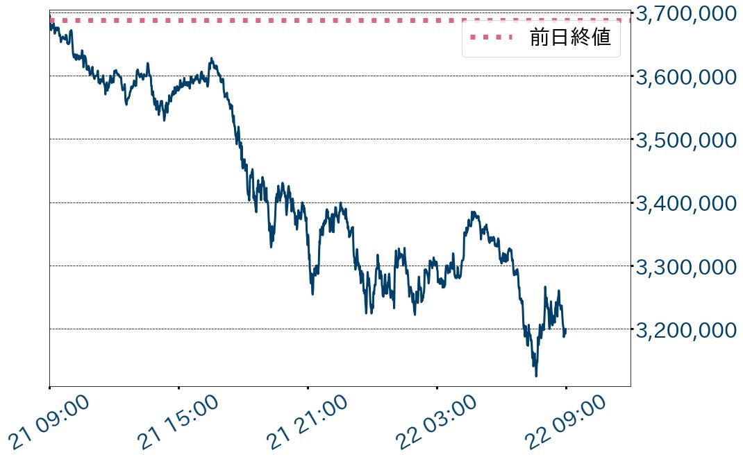 ビットコイン対円チャート1分足