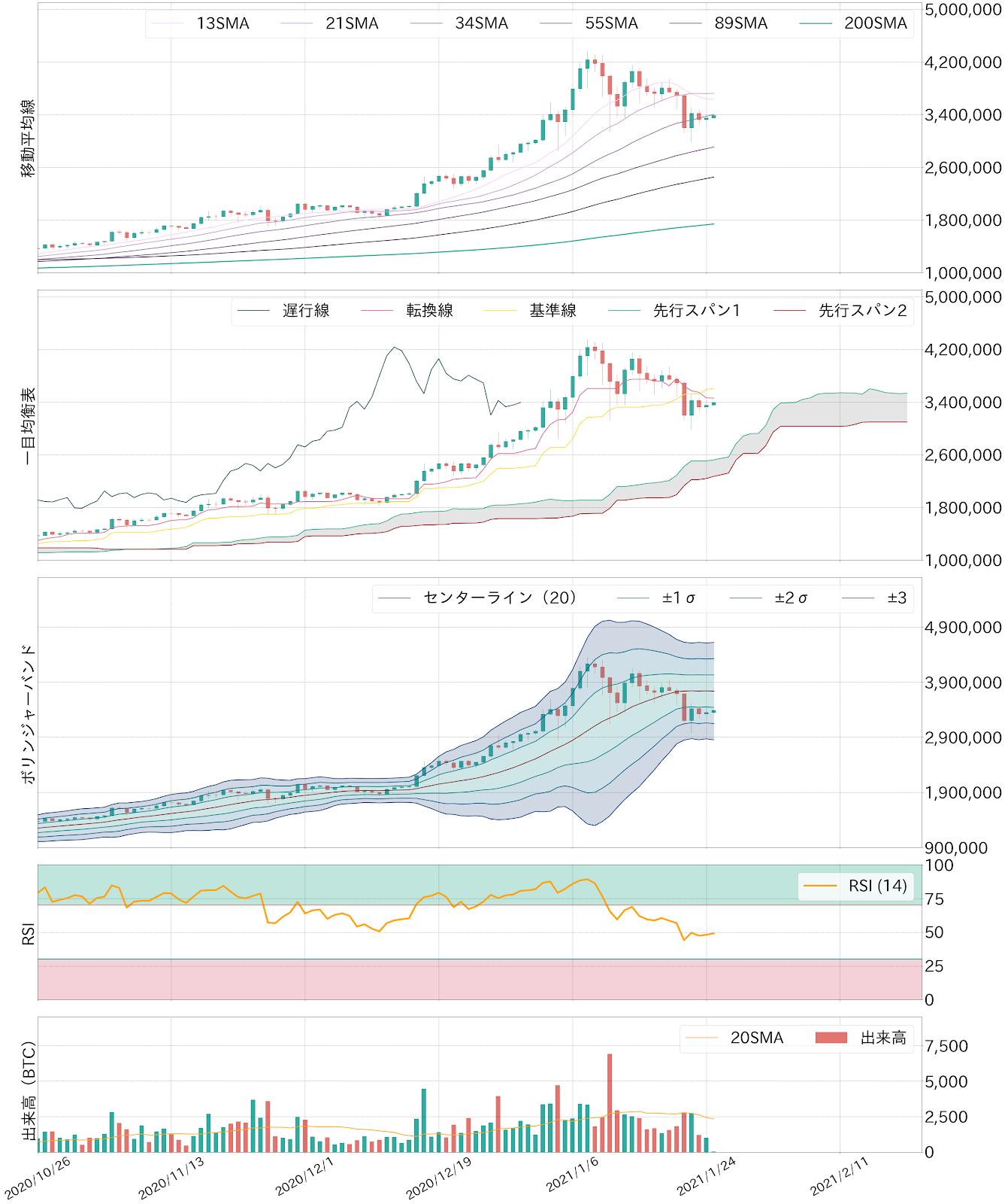 ビットコイン対円チャートテクニカル分析