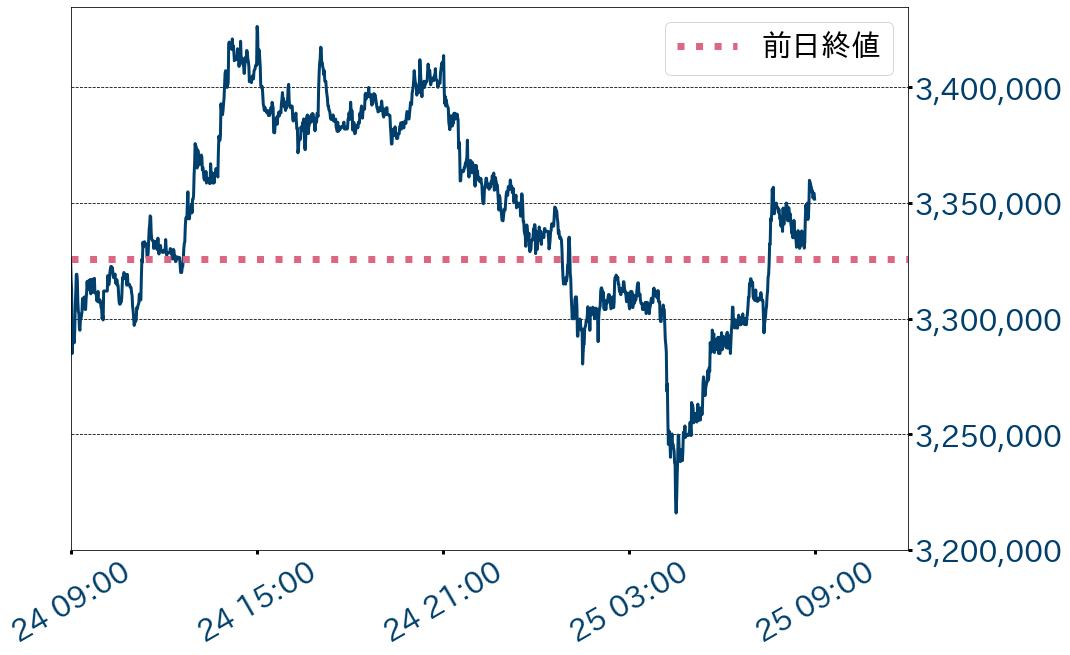 ビットコイン対円チャート