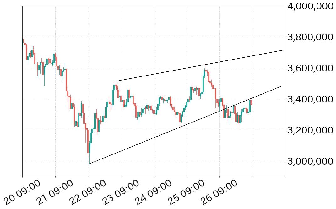 ビットコイン対円チャート上昇ウェッジ