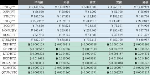 ビットバンク仮想通貨市場概況1