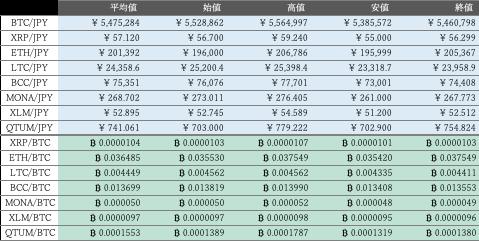 ビットバンク仮想通貨市況概況1