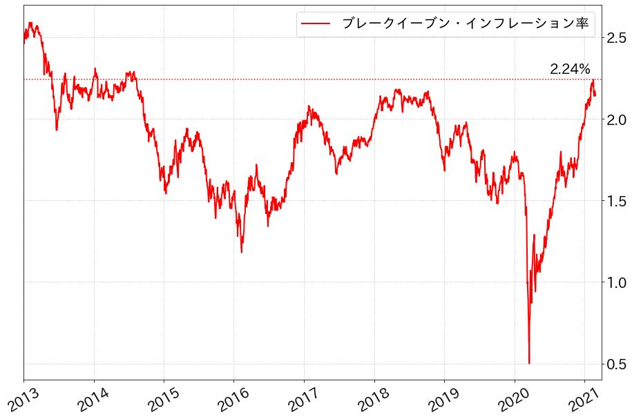 ブレークイーブン・インフレ率