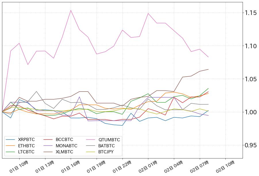 仮想通貨指数化チャート