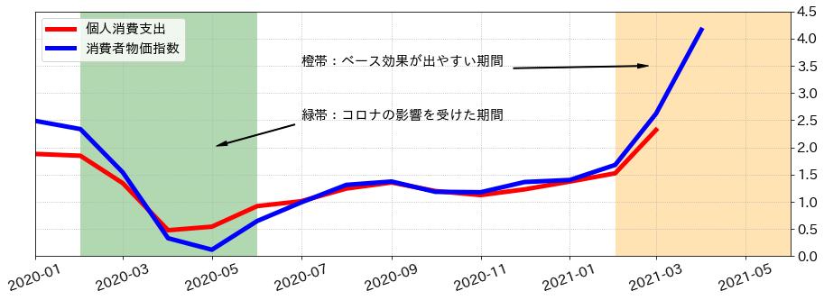 米インフレ指標