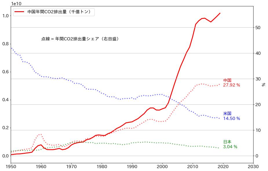 中国CO2排出量データ