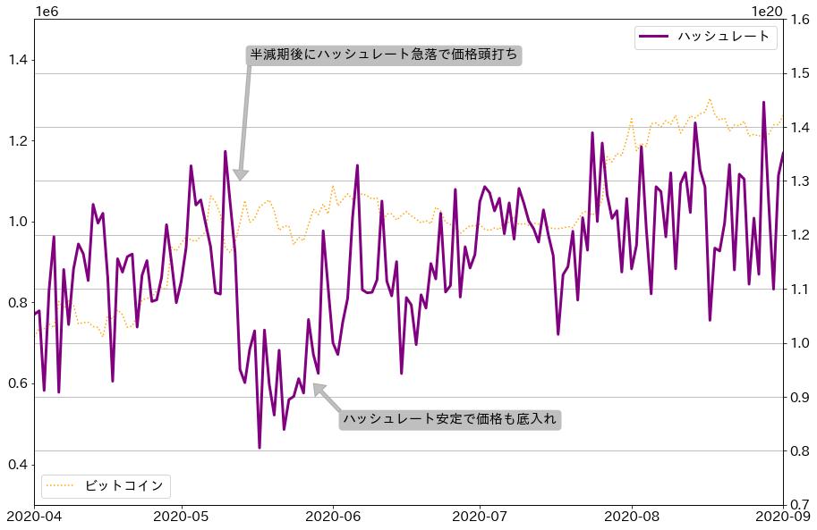ビットコインビットコインハッシュレート、価格チャート