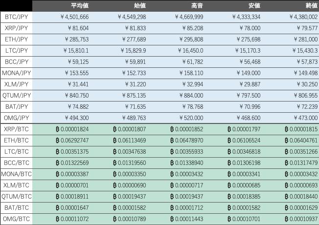 ビットバンク仮想通貨市場1