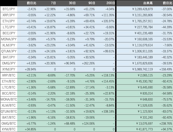 ビットバンク仮想通貨市況概況2