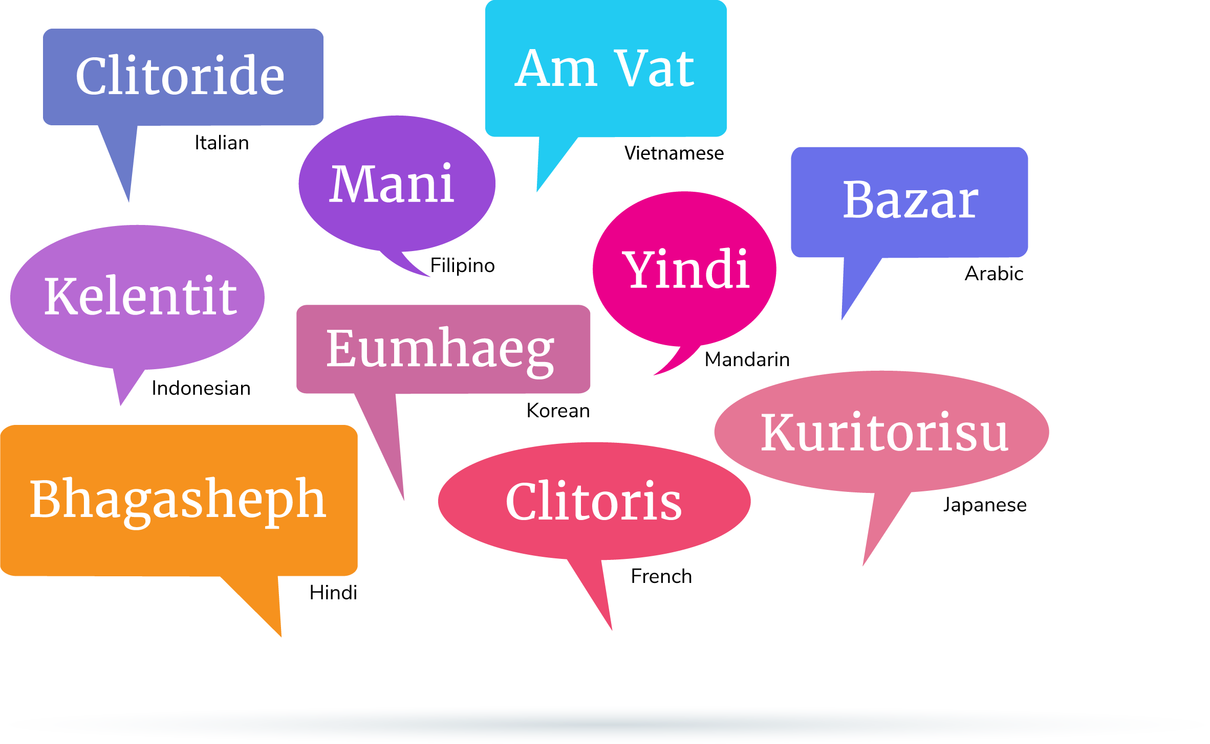 how to say clitoris in different languages