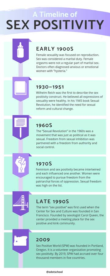 Timeline Of Sex Positivity