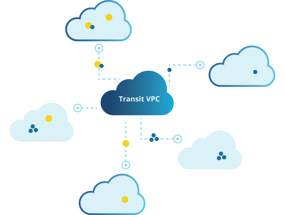 ../images/cloud/case-studies/transit-vpc/overview.png