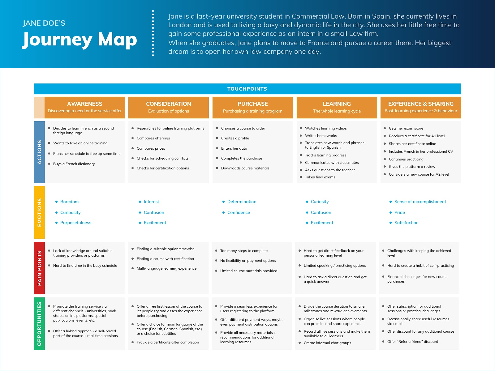 The customer journey map for our example scenario