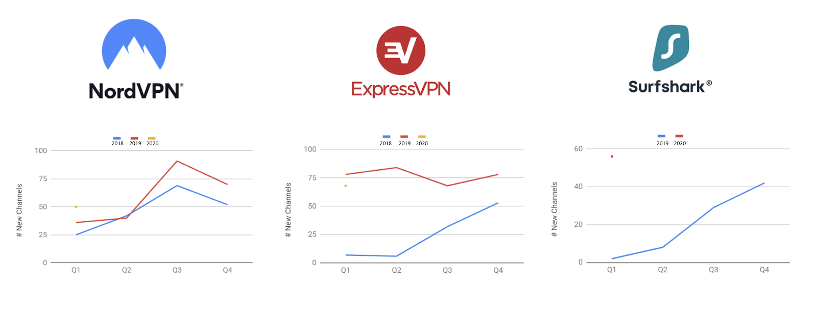 success rate held by VPNs in sponsorship