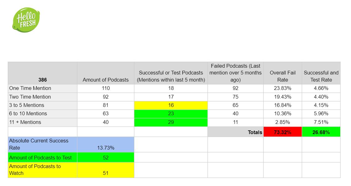 HelloFresh analytics