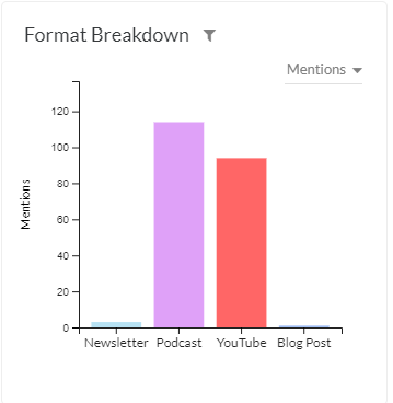 Raycon's format sponsorship breakdown