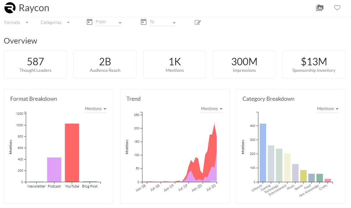 Raycon sponsorship data