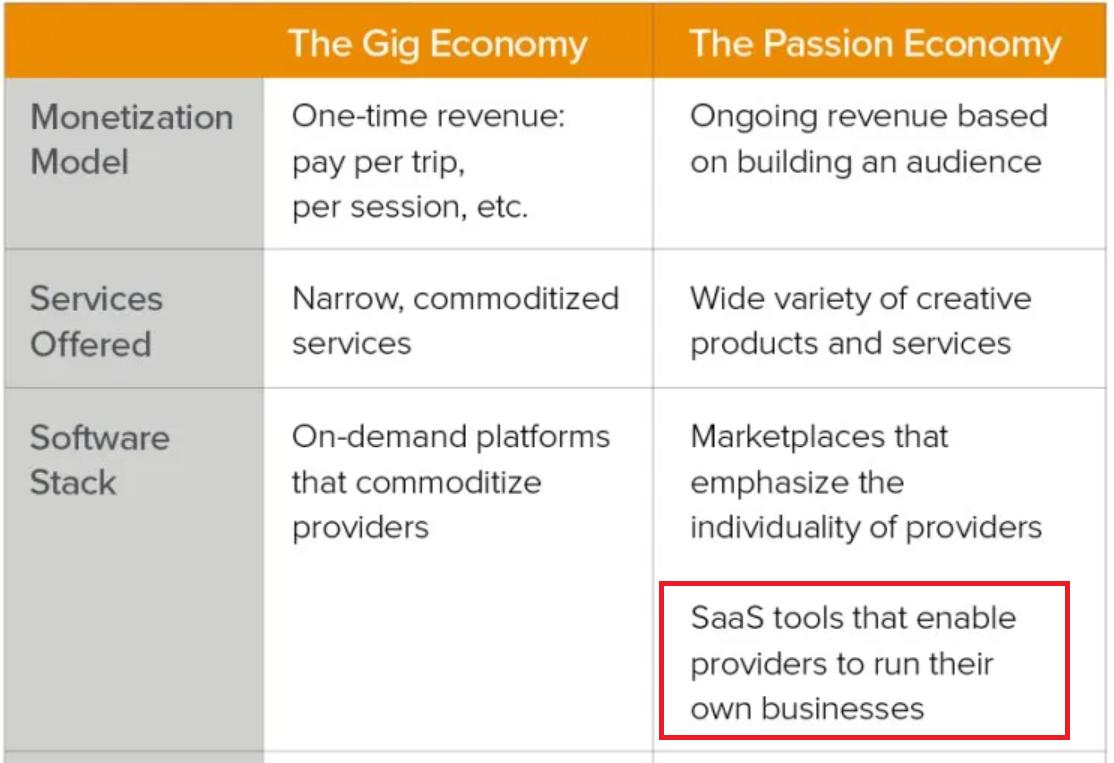 The gig economy versus the passion economy
