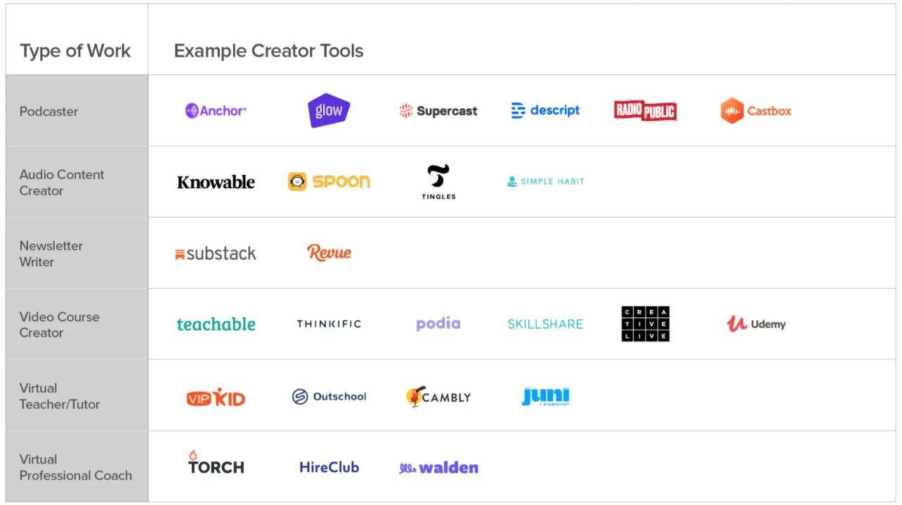 Creator tools
