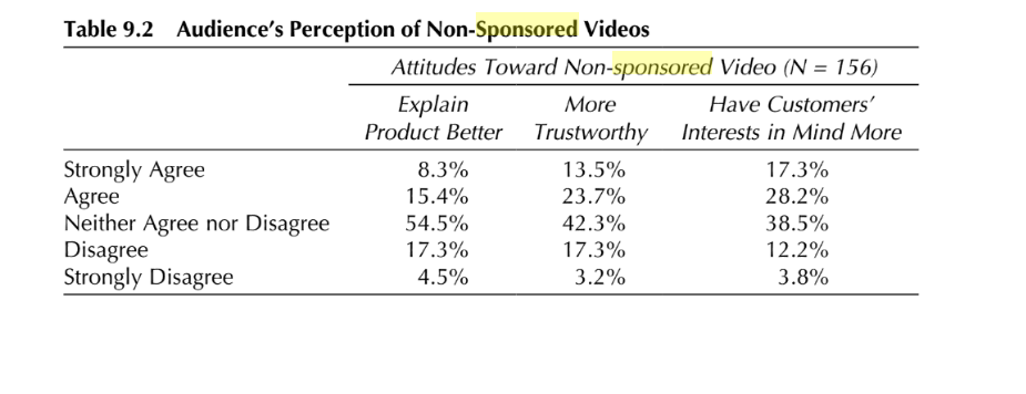 Audience perception of non-sponsored videos