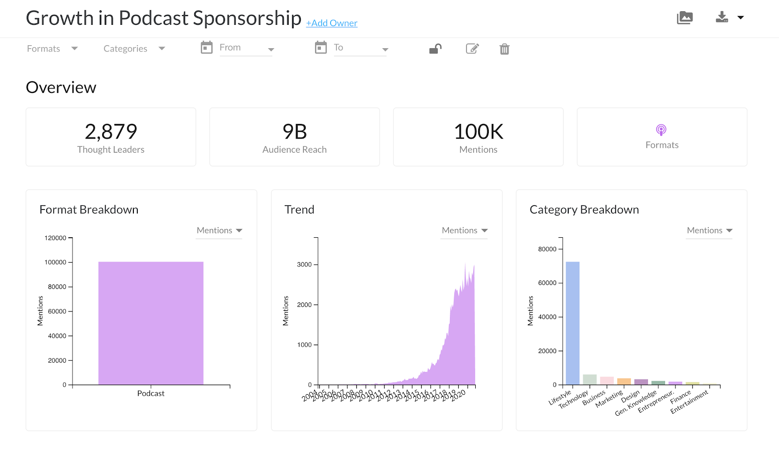 Growth in podcast sponsorship