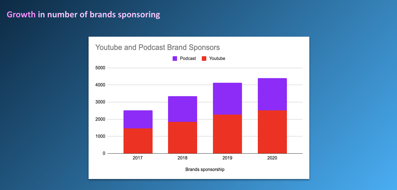 Growth in brands sponsoring